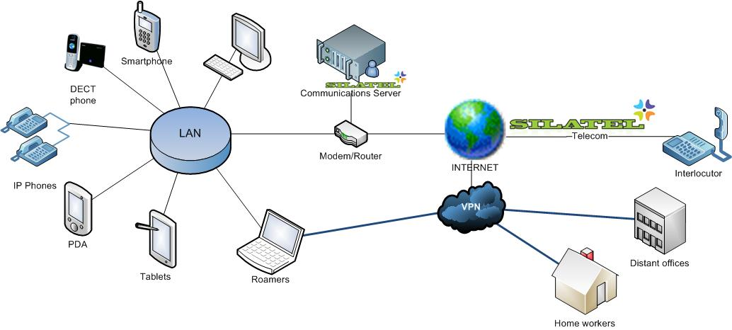 Corporate service with a SILATEL communications server and a VPN enabled system